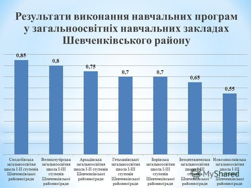 Результати виконання навчальних програм у загальноосвітніх навчальних закладах Шевченківського району