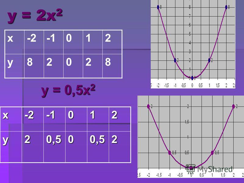 у = 2 х 2 у = 0,5 х 2 у = 0,5 х 2 х-2012 у 82028 х-2012 у 20,500,52