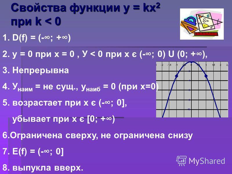 Свойства функции у = kх 2 при k < 0 1. D(f) = (-; +) 2. у = 0 при х = 0, У < 0 при х є (-; 0) U (0; +), 3. Непрерывна 4. У наим = не сущ., у наиб = 0 (при х=0) 5. возрастает при х є (-; 0], убывает при х є [0; +) 6. Ограничена сверху, не ограничена с