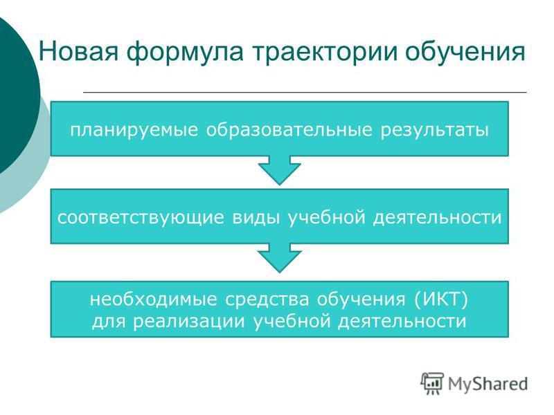 Новая формула траектории обучения планируемые образовательные результаты соответствующие виды учебной деятельности необходимые средства обучения (ИКТ) для реализации учебной деятельности
