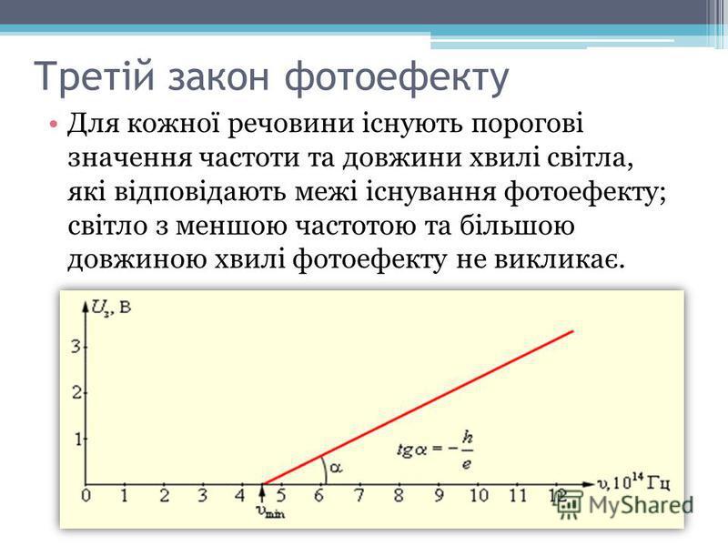 Третій закон фотоефекту Для кожної речовини існують порогові значення частоти та довжини хвилі світла, які відповідають межі існування фотоефекту; світло з меншою частотою та більшою довжиною хвилі фотоефекту не викликає.