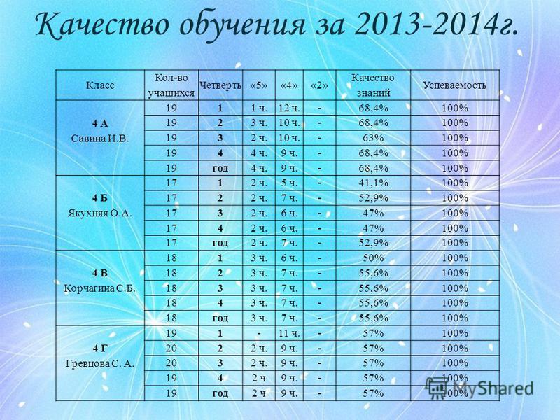 Качество обучения за 2013-2014 г. Класс Кол-во учащихся Четверть«5»«4»«2» Качество знаний Успеваемость 4 А Савина И.В. 1911 ч.12 ч.-68,4%100% 1923 ч.10 ч.-68,4%100% 1932 ч.10 ч.-63%100% 1944 ч.9 ч.-68,4%100% 19 год 4 ч.9 ч.-68,4%100% 4 Б Якухняя О.А.