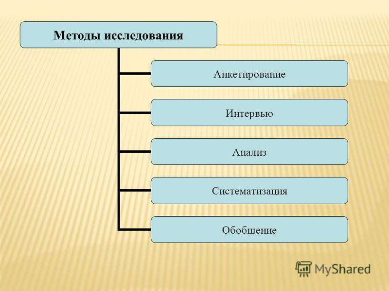 Методы исследования Анкетирование Интервью Анализ Систематизация Обобщение