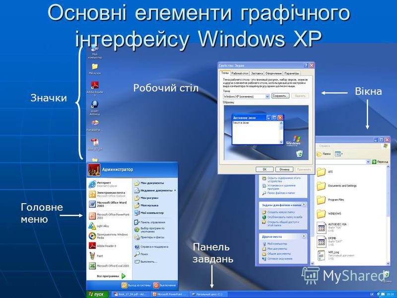 Основні елементи графічного інтерфейсу Windows XP Вікна Робочий стіл Значки Головне меню Панель завдань