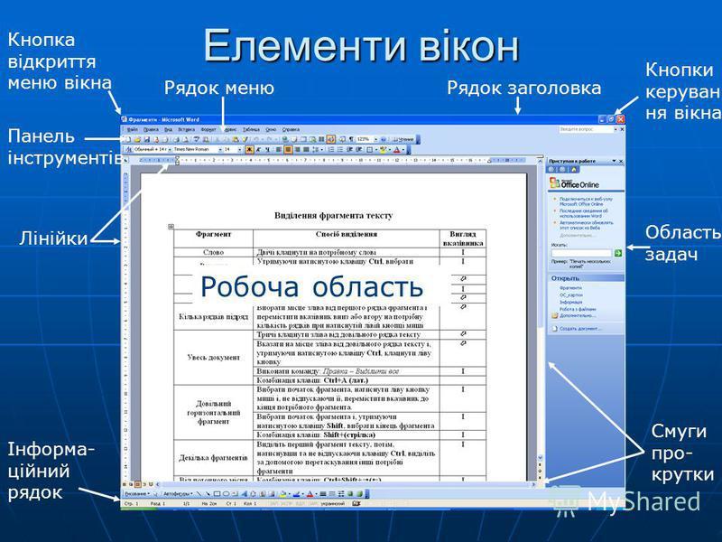 Елементи вікон Робоча область Кнопка відкриття меню вікна Рядок заголовка Кнопки керуван ня вікна Рядок меню Панель інструментів Лінійки Інформа- ційний рядок Область задач Смуги про- крутки