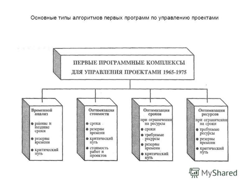 Основные типы алгоритмов первых программ по управлению проектами