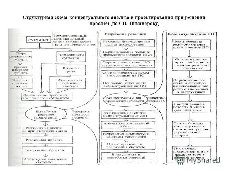 Структурная схема концептуального анализа и проектирования при решении проблем (по СП. Никанорову)
