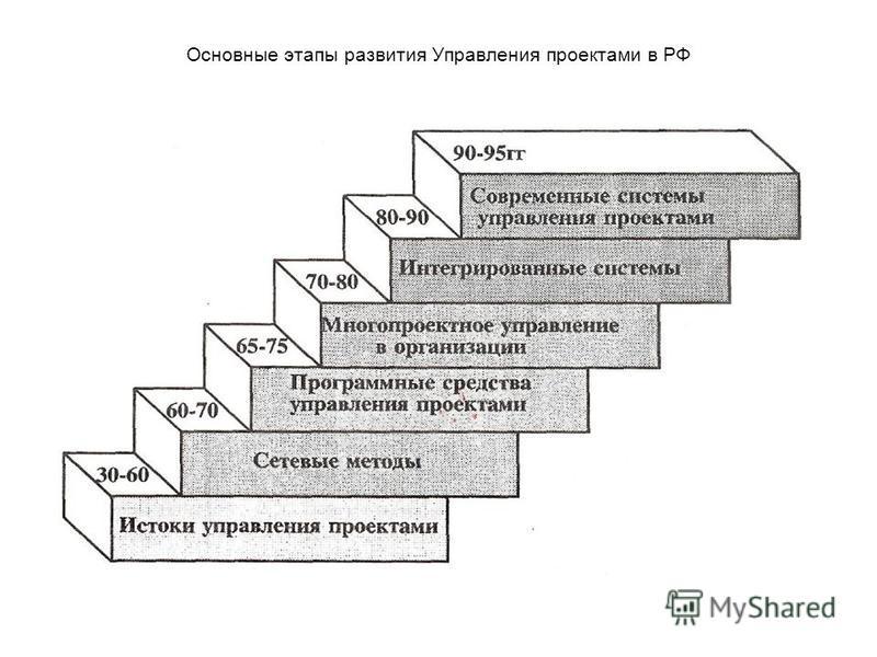 Основные этапы развития Управления проектами в РФ