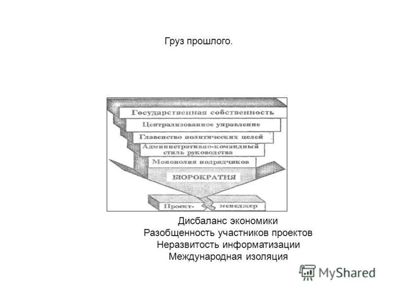 Дисбаланс экономики Разобщенность участников проектов Неразвитость информатизации Международная изоляция Груз прошлого.