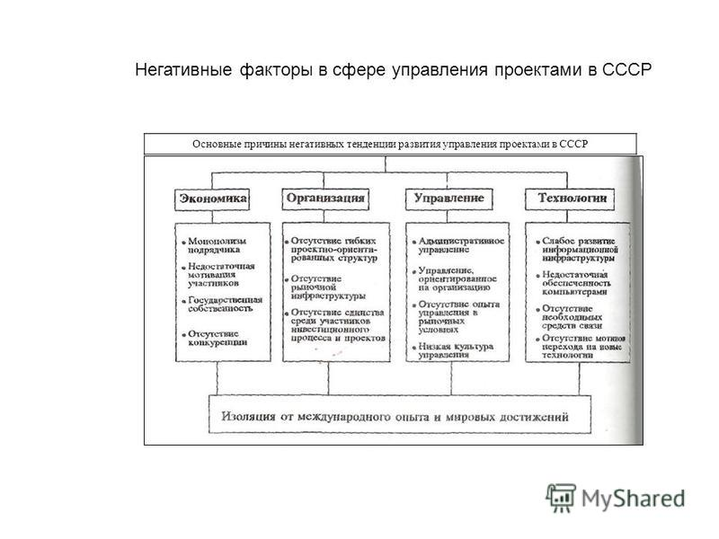 Основные причины негативных тенденции развития управления проектами в СССР Негативные факторы в сфере управления проектами в СССР