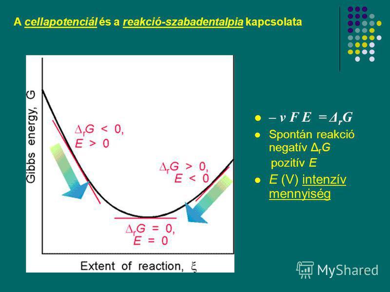 24 A cellapotenciál és a reakció-szabadentalpia kapcsolata – ν F E = Δ r G Spontán reakció negatív Δ r G pozitív E E (V) intenzív mennyiség