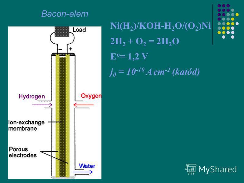 35 Bacon-elem Ni(H 2 )/KOH-H 2 O/(O 2 )Ni 2H 2 + O 2 = 2H 2 O E o = 1,2 V j 0 = 10 -10 A cm -2 (katód)