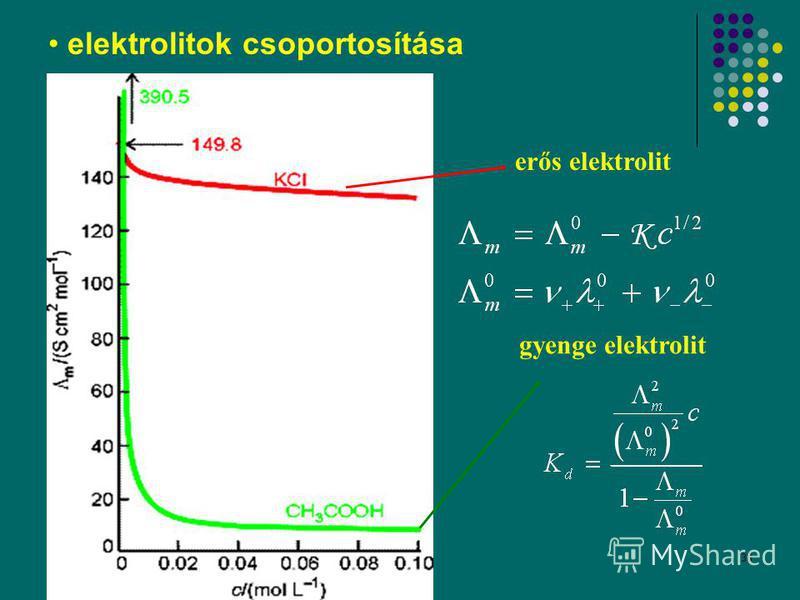 38 elektrolitok csoportosítása gyenge elektrolit erős elektrolit