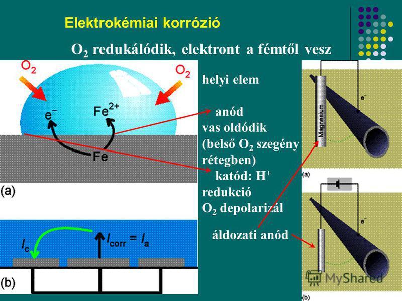 44 Elektrokémiai korrózió helyi elem anód vas oldódik (belső O 2 szegény rétegben) katód: H + redukció O 2 depolarizál áldozati anód O 2 redukálódik, elektront a fémtől vesz