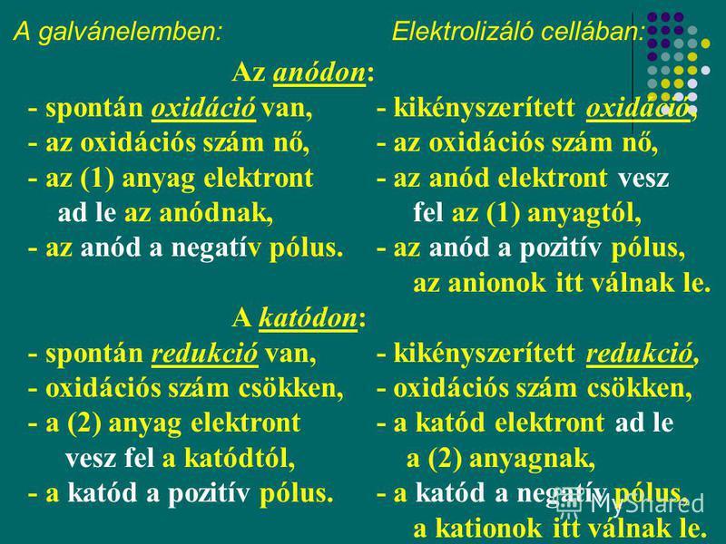 5 A galvánelemben: Elektrolizáló cellában: Az anódon: - spontán oxidáció van,- kikényszerített oxidáció, - az oxidációs szám nő,- az oxidációs szám nő, - az (1) anyag elektront - az anód elektront vesz ad le az anódnak, fel az (1) anyagtól, - az anód