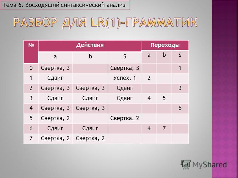 Тема 6. Восходящий синтаксический анализ Действия Переходы abS ab$ 0Свертка, 3 1 1Сдвиг Успех, 12 2Свертка, 3 Сдвиг 3 3 45 4Свертка, 3 6 5Свертка, 2 6Сдвиг 47 7Свертка, 2
