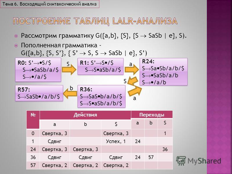 Рассмотрим грамматику G({a,b}, {S}, {S SaSb | e}, S). Пополненная грамматика - G({a,b}, {S, S}, { S S, S SaSb | e}, S) Тема 6. Восходящий синтаксический анализ R0: S S/$ S SaSb/a/$ S /a/$ R0: S S/$ S SaSb/a/$ S /a/$ R1: S S /$ S S aSb/a/$ R1: S S /$