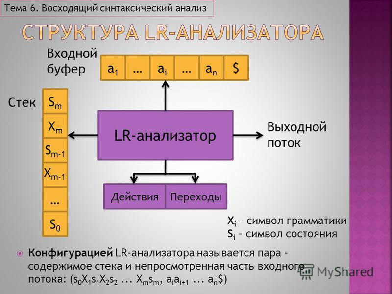 LR-анализатор SmSm XmXm a1a1 …aiai … Действия Стек Входной буфер Выходной поток anan $ Переходы … S0S0 S m-1 X m-1 Конфигурацией LR-анализатора называется пара - содержимое стека и непросмотренная часть входного потока: (s 0 X 1 s 1 X 2 s 2... X m s