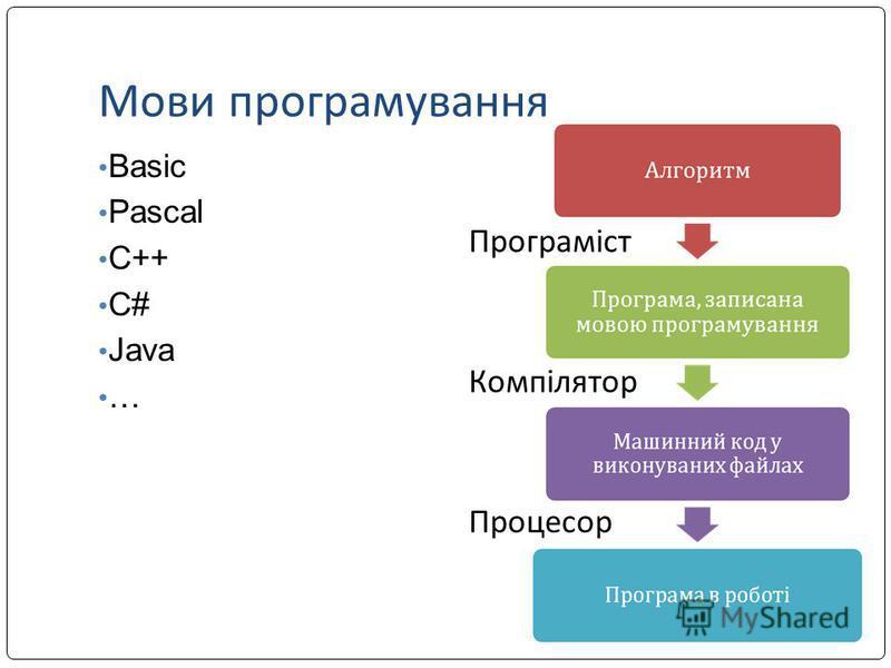 Мови програмування Basic Pascal C++ C# Java … Програміст Компілятор Процесор