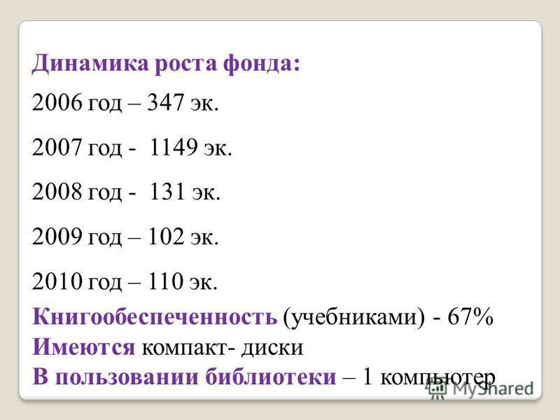 Динамика роста фонда: 2006 год – 347 эк. 2007 год - 1149 эк. 2008 год - 131 эк. 2009 год – 102 эк. 2010 год – 110 эк. Книгообеспеченность (учебниками) - 67% Имеются компакт- диски В пользовании библиотеки – 1 компьютер
