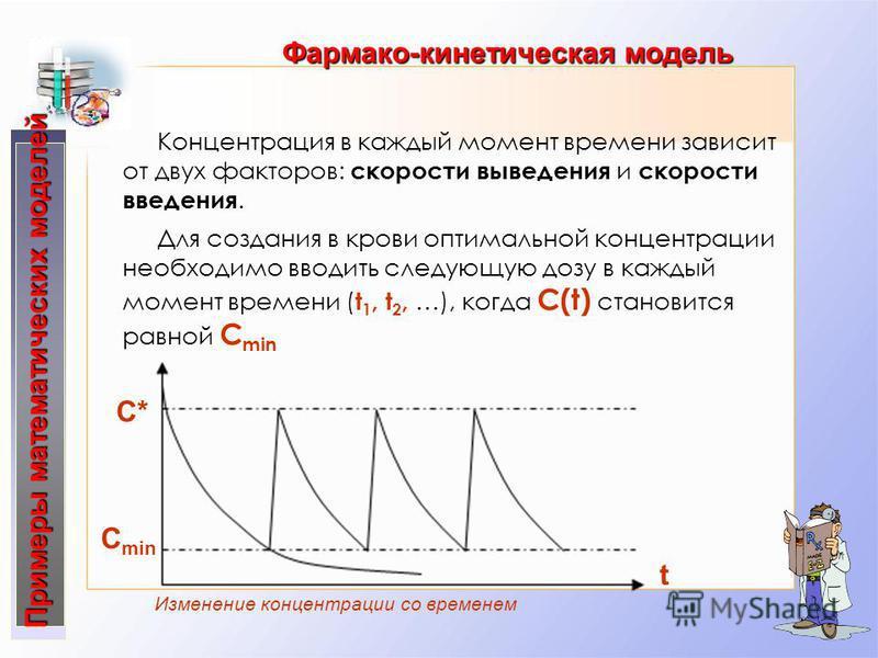 Изменение концентрации со временем Концентрация в каждый момент времени зависит от двух факторов: скорости выведения и скорости введения. Для создания в крови оптимальной концентрации необходимо вводить следующую дозу в каждый момент времени ( t 1, t