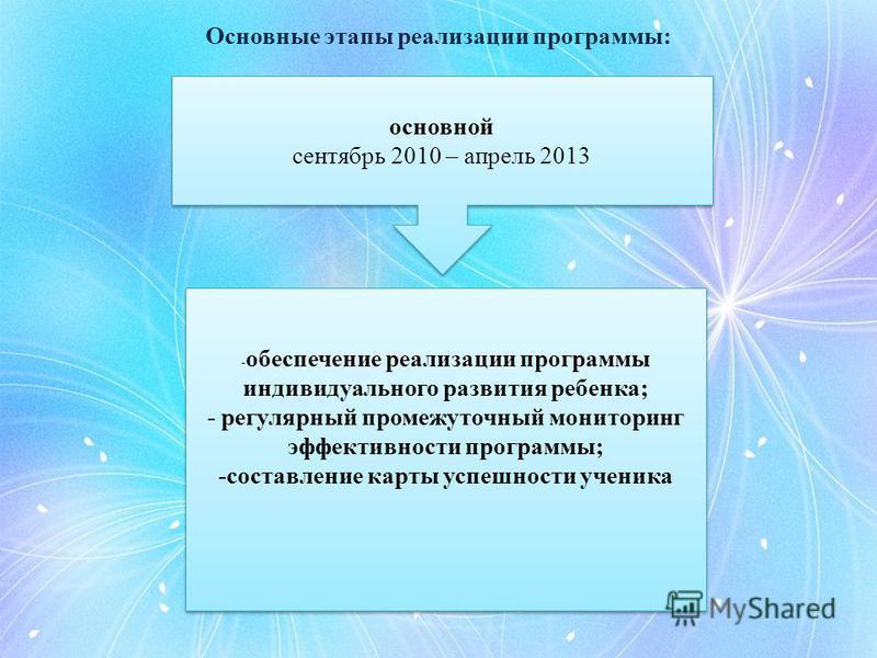 Основные этапы реализации программы: основной сентябрь 2010 – апрель 2013 основной сентябрь 2010 – апрель 2013 - обеспечение реализации программы индивидуального развития ребенка; - регулярный промежуточный мониторинг эффективности программы; -состав
