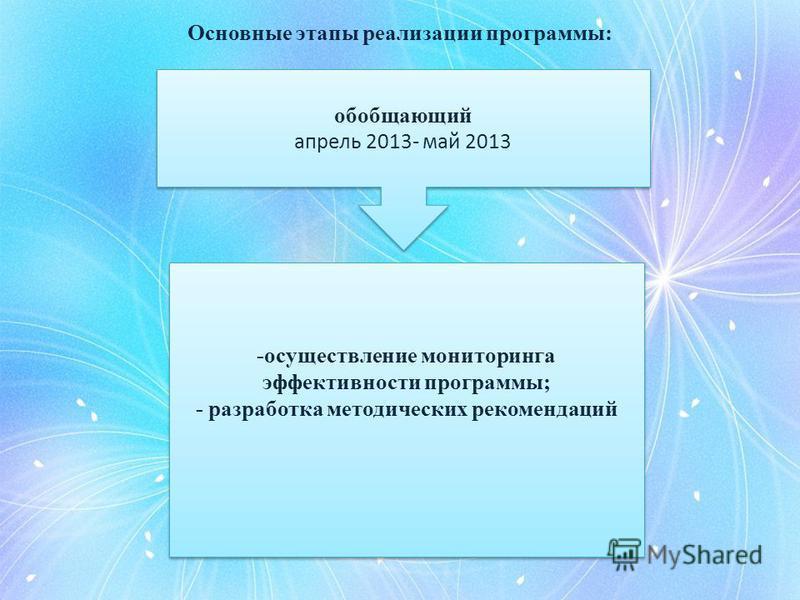 Основные этапы реализации программы: обобщающий апрель 2013- май 2013 обобщающий апрель 2013- май 2013 -осуществление мониторинга эффективности программы; - разработка методических рекомендаций