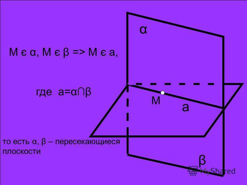 α β а М М є α, М є β => М є а, где а=αβ то есть α, β – пересекающиеся плоскости