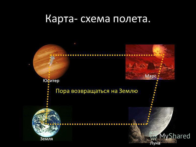 Карта- схема полета. Юпитер Марс Луна Земля Пора возвращаться на Землю