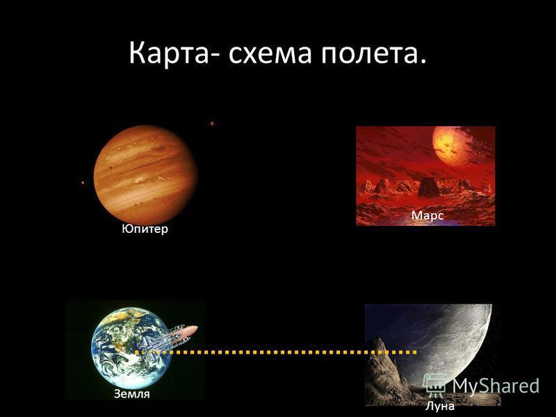 Карта- схема полета. Юпитер Марс Луна Земля