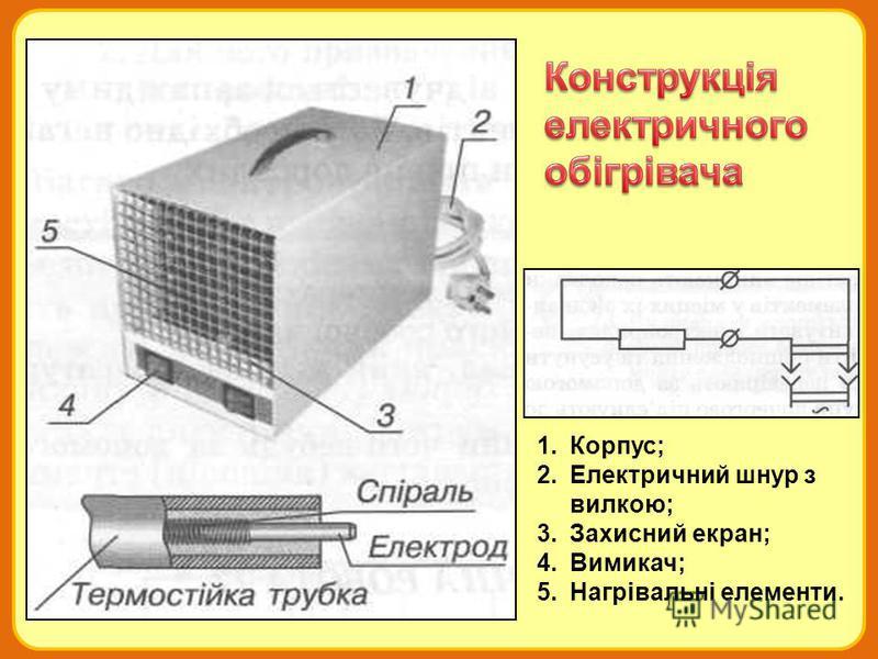 1.Корпус; 2.Електричний шнур з вилкою; 3.Захисний екран; 4.Вимикач; 5.Нагрівальні елементи.