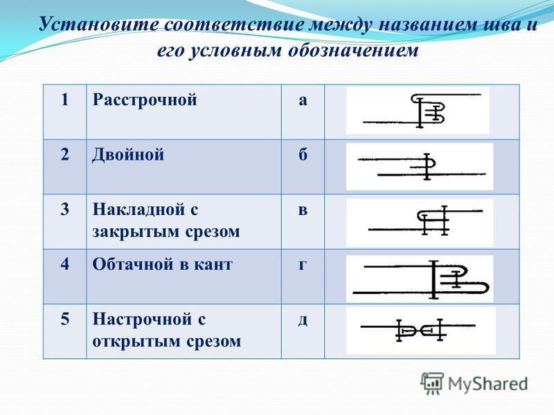 Установите соответствие между названием шва и его условным обозначением 1Расстрочнойа 2Двойнойб 3Накладной с закрытым срезом в 4Обтачной в кантг 5Настрочной с открытым срезом д