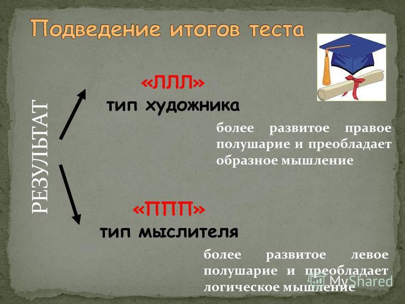 РЕЗУЛЬТАТ «ЛЛЛ» тип художника «ППП» тип мыслителя более развитое правое полушарие и преобладает образное мышление более развитое левое полушарие и преобладает логическое мышление
