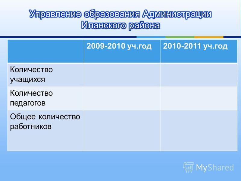 2009-2010 уч. год 2010-2011 уч. год Количество учащихся Количество педагогов Общее количество работников
