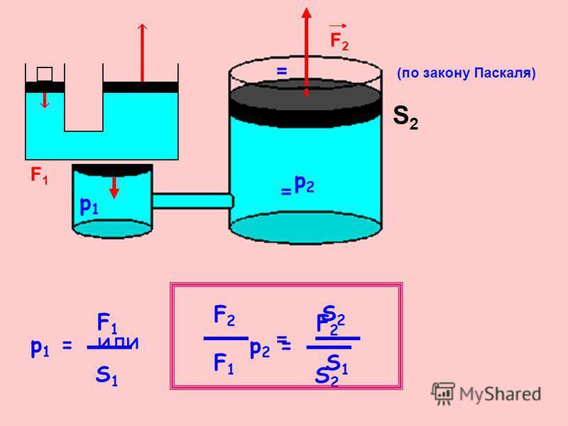 S1S1 S2S2 F1F1 F2F2 p1p1 p2p2 F 1 S 1 F 2 S 2 = (по закону Паскаля) p 1 = p 2 = = F2F2 F1F1 S2S2 S1S1 = или
