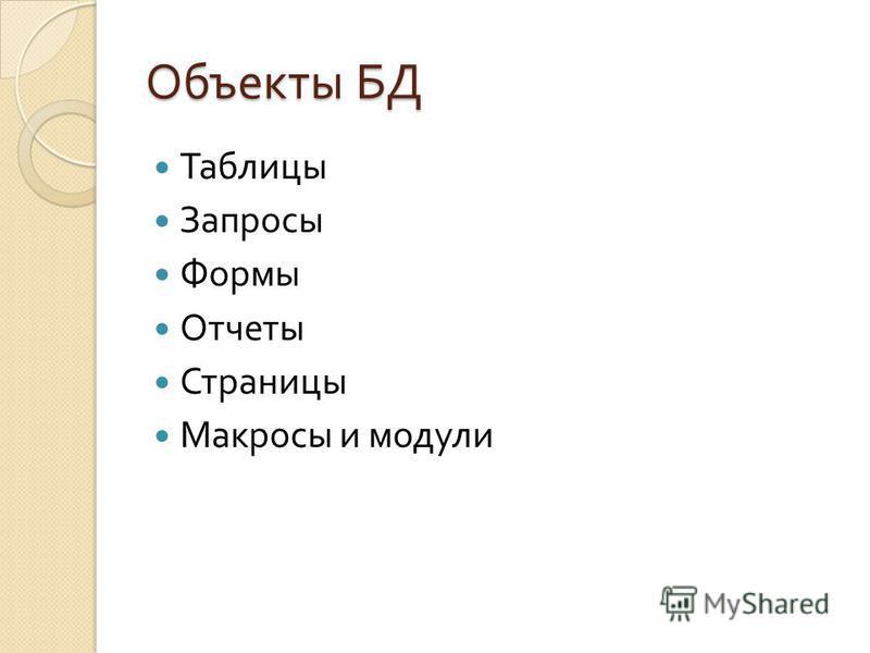 Объекты БД Таблицы Запросы Формы Отчеты Страницы Макросы и модули