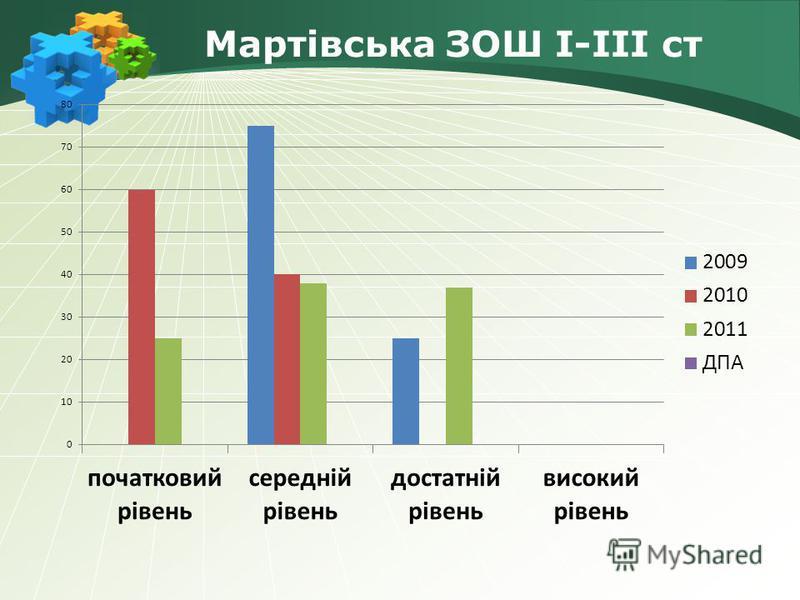 Мартівська ЗОШ І-ІІІ ст