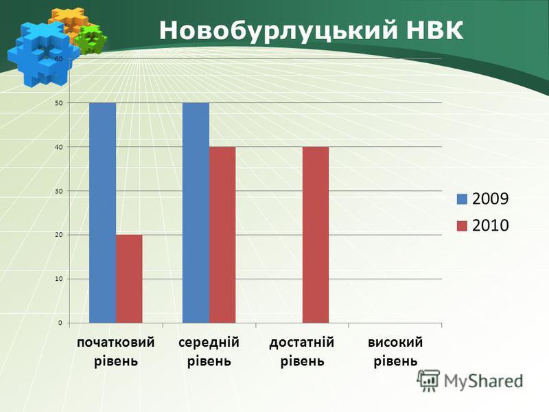 Новобурлуцький НВК