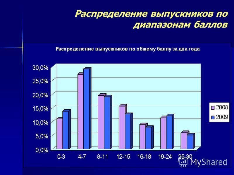 Распределение выпускников по диапазонам баллов