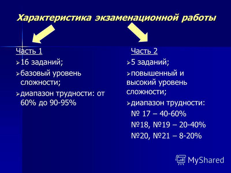 Характеристика экзаменационной работы Часть 1 16 заданий; базовый уровень сложности; диапазон трудности: от 60% до 90-95% Часть 2 5 заданий; повышенный и высокий уровень сложности; диапазон трудности: 17 – 40-60% 18, 19 – 20-40% 20, 21 – 8-20%