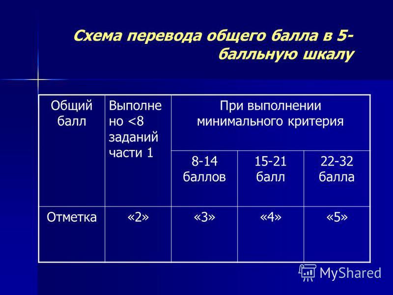 Схема перевода общего балла в 5- балльную шкалу Общий балл Выполне но <8 заданий части 1 При выполнении минимального критерия 8-14 баллов 15-21 балл 22-32 балла Отметка«2»«3»«4»«5»