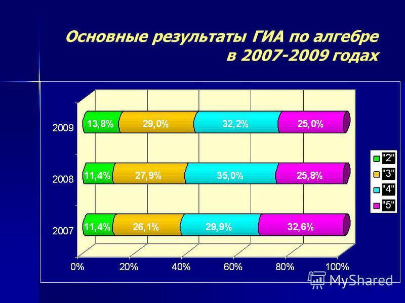 Основные результаты ГИА по алгебре в 2007-2009 годах