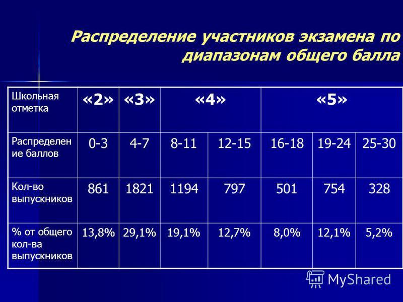 Распределение участников экзамена по диапазонам общего балла Школьная отметка «2»«3»«4»«5» Распределен ие баллов 0-34-78-1112-1516-1819-2425-30 Кол-во выпускников 86118211194797501754328 % от общего кол-ва выпускников 13,8%29,1%19,1%12,7%8,0%12,1%5,2