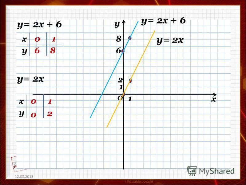 12.08.2015 х у 0 1 1 2 у= 2 х + 6 х у 0 6 1 86 8 у= 2 х х у 01 0 2 у= 2 х + 6 у= 2 х