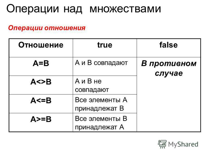 Операции над множествами Операции отношения Отношениеtruefalse A=B А и В совпадают В противном случае A<>B А и В не совпадают A<=B Все элементы А принадлежат В A>=B Все элементы В принадлежат А