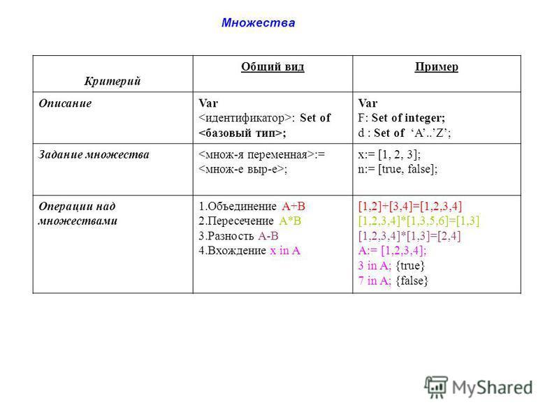 Множества Критерий Общий вид Пример ОписаниеVar : Set of ; Var F: Set of integer; d : Set of A..Z; Задание множества := ; x:= [1, 2, 3]; n:= [true, false]; Операции над множествами 1. Объединение А+В 2. Пересечение А*В 3. Разность А-В 4. Вхождение х