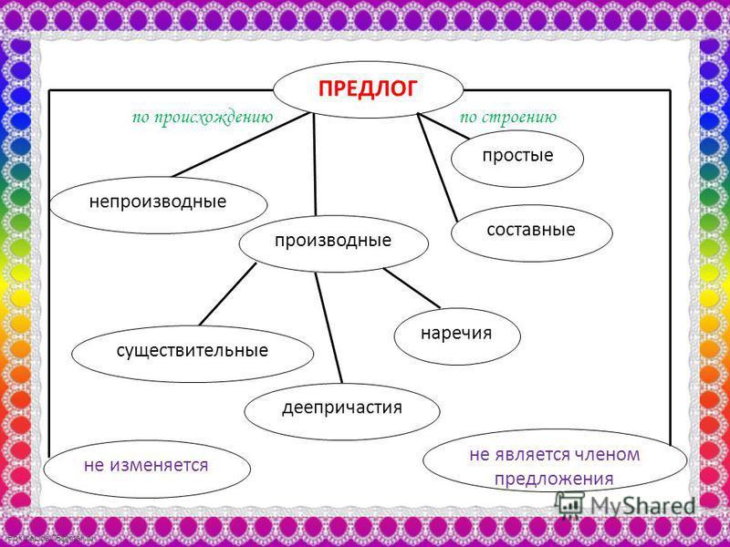 FokinaLida.75@mail.ru непроизводные ПРЕДЛОГ производные по происхождению существительные деепричастия наречия по строению простые составные не является членом предложения не изменяется