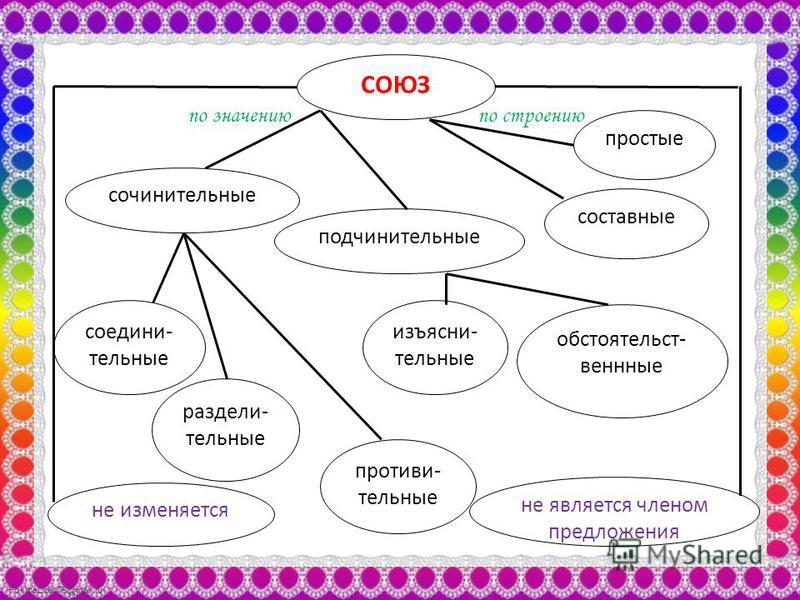 FokinaLida.75@mail.ru СОЮЗ построению по значению сочинительные подчинительные соедини- тельные раздели- тельные противительные изъясни- тельные обстоятельств- венные простые составные не изменяется не является членом предложения
