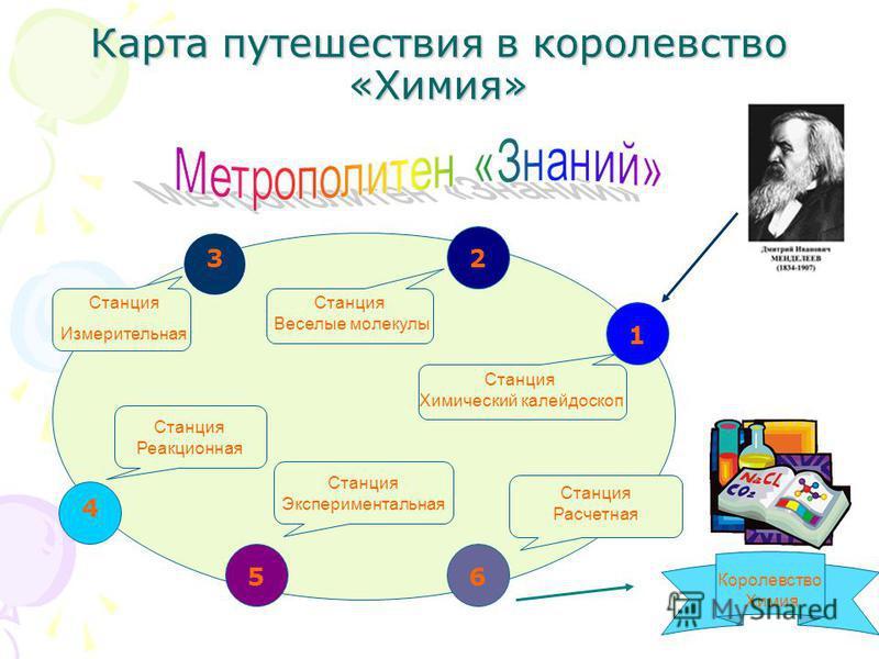 Карта путешествия в королевство «Химия» Станция Измерительная Станция Веселые молекулы Станция Химический калейдоскоп Станция Расчетная Королевство Химия Станция Экспериментальная Станция Реакционная 1 23 4 56