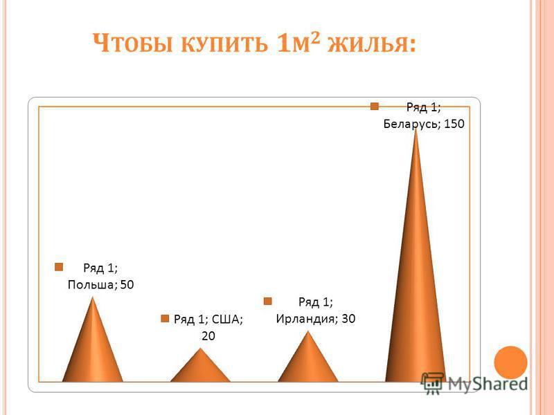 Ч ТОБЫ КУПИТЬ 1 М 2 ЖИЛЬЯ :